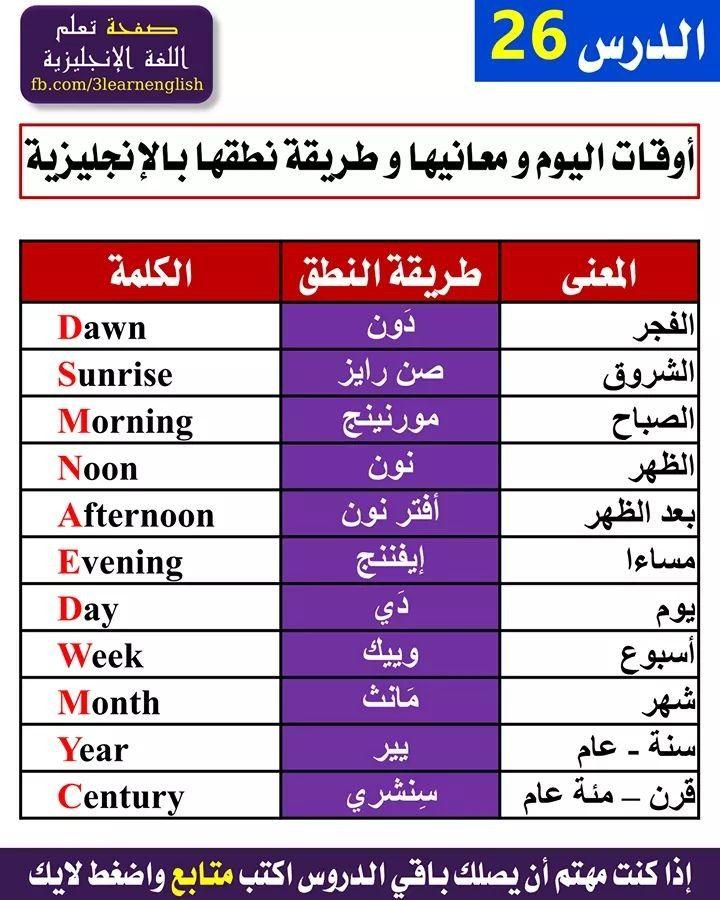 Learning Arabic Msa Fabiennem English Language Learning Grammar English Language Teaching English Verbs