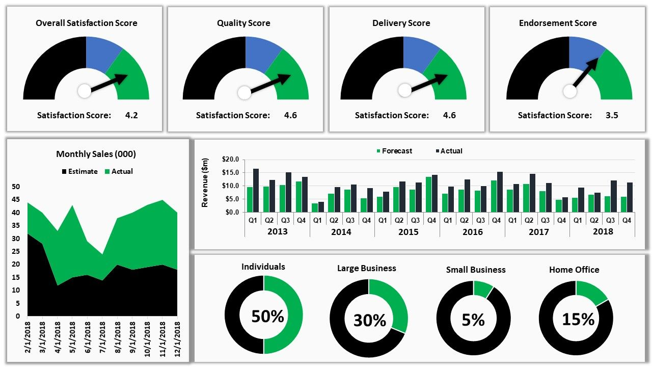 How To Create Interactive Excel Dashboard For Excel Data Analysis Data Dashboard Excel Dashboard Templates Dashboards