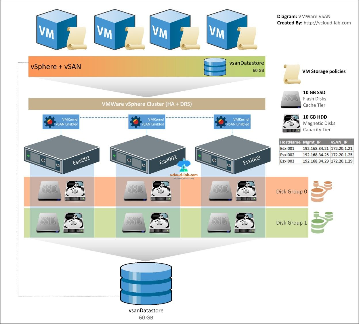 VMware VSAN, vsphere, esxi, vcenter, powercli | My Diagrams