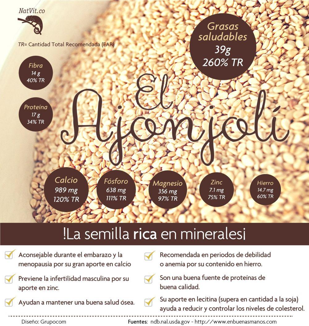 Natvit Inicio Health And Nutrition Fruit Benefits Health Food