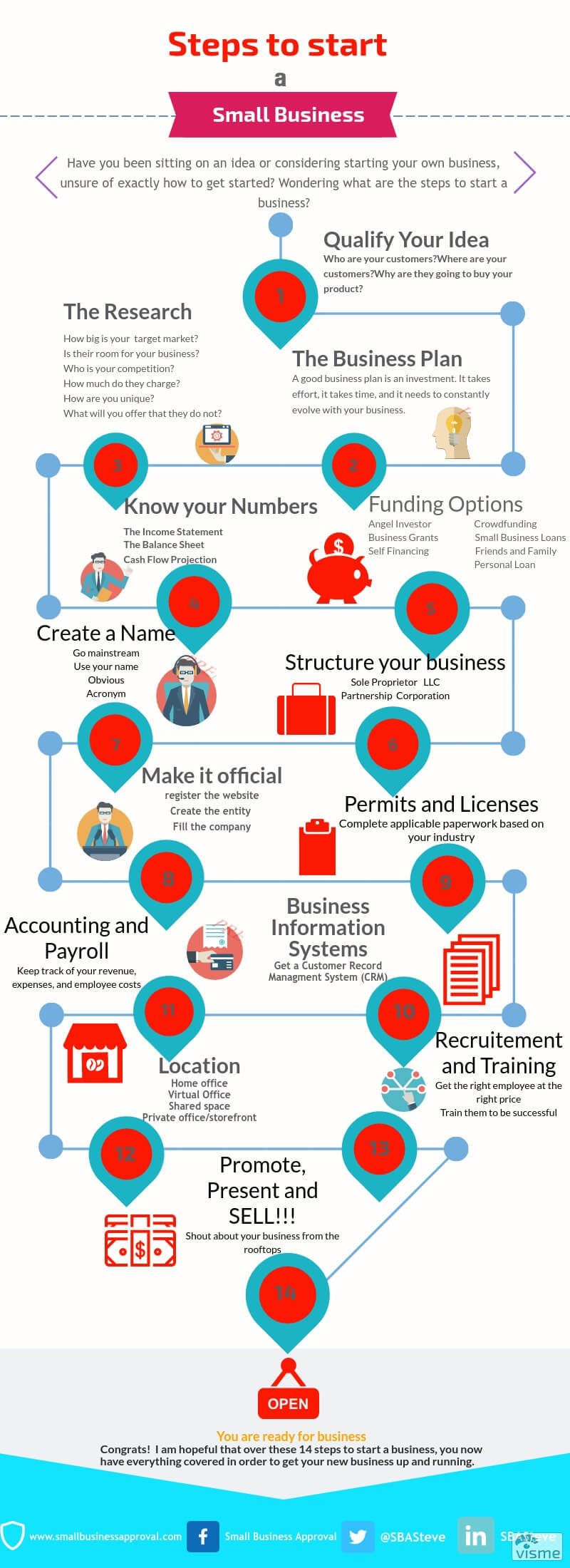 Steps to Start a Business Business planning, How to plan