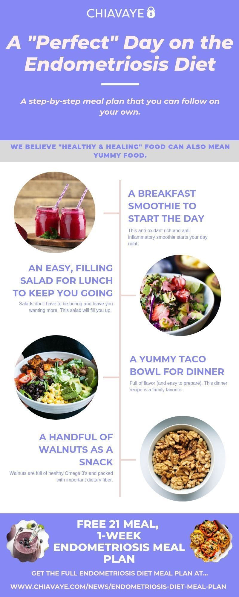 Pin By Amy On Infographics Endo Diet Endometriosis Diet Recipes Ketogenic Diet Meal Plan