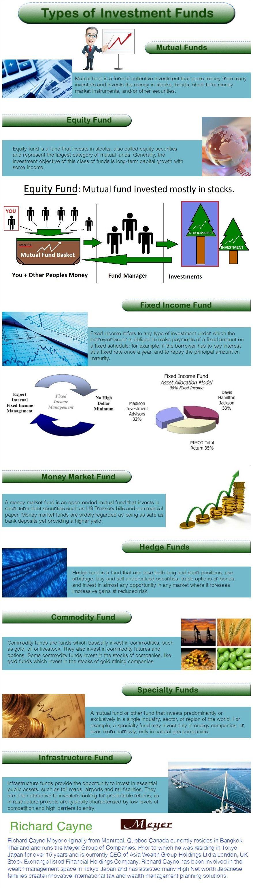 Meyer Asset Management Ltd Tokyo Types Of Investment Funds
