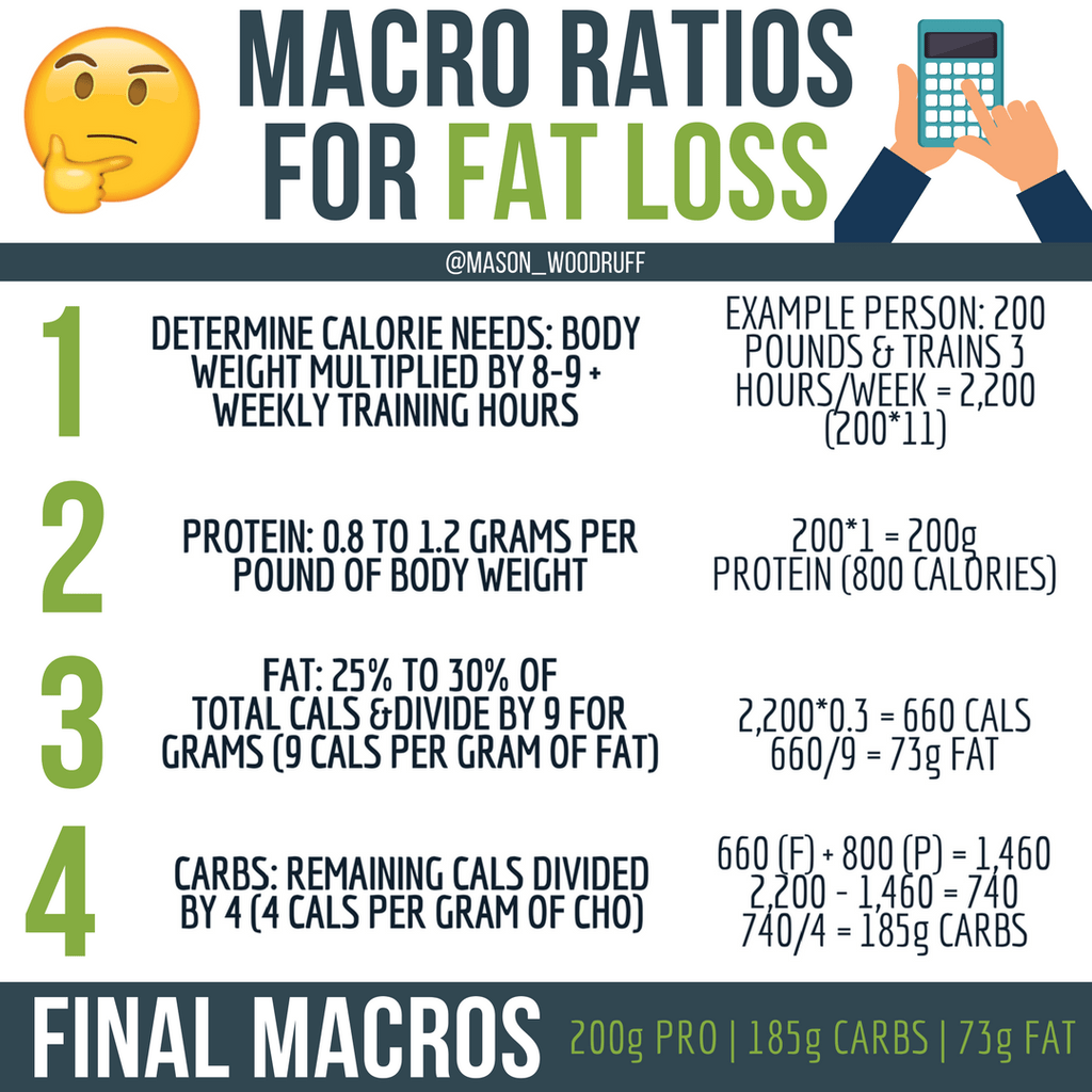 How To Calculate Macronutrient Needs