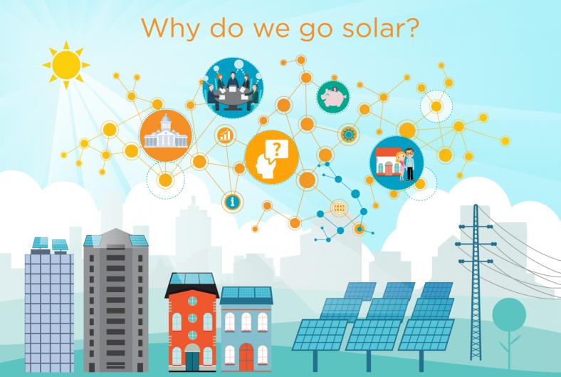 Southeast Solar Energy Solutions Renewable Solar Solar Energy Diy