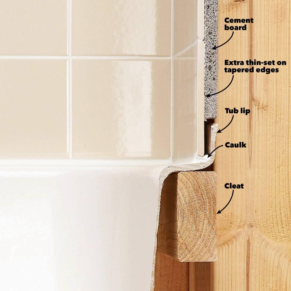 Tile Installation Backer Board Around A Bathtub Bathtub Tile Tile Around Tub Installing Bathtub