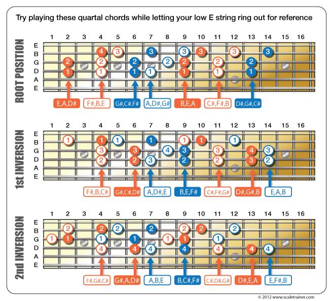 """padding=""""0 20px 0 20px""""] An alternative to building chords with ..."""