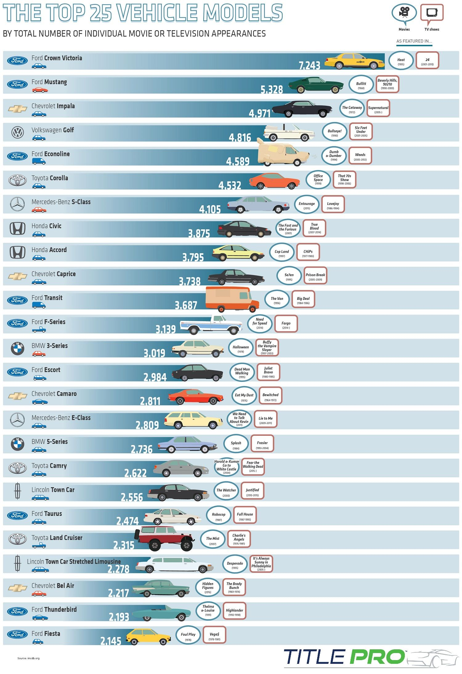 The Top 25 Vehicles Models Cars Movie Movie Infographic