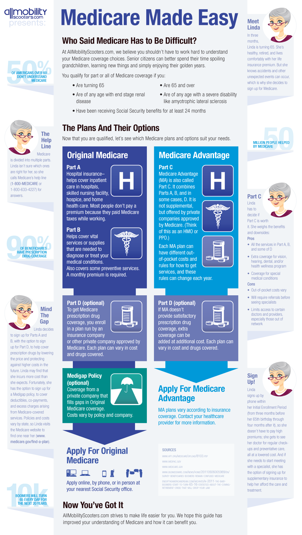 Medicare Made Easy Infographic Medical Social Work Geriatric