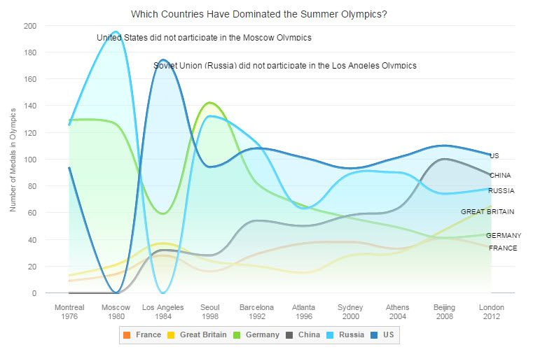 Amid the United States has made Olympic history in Rio by becoming the first nation to win 1,000 gold medals in the Summer Games, this Area Chart is visualizing the performance of the top 6 countries during the last 10 summer Olympics.