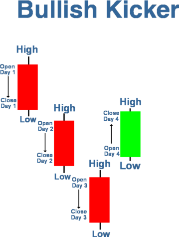 Candlestick forex analysis