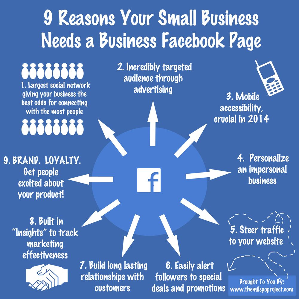 facebook for business Should your business be on facebook should you do more with the facebook business page you have yes and yes -- and here are the top 10 reasons why.