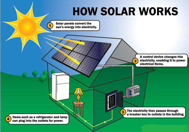Important Responsibilities of Solar Energy