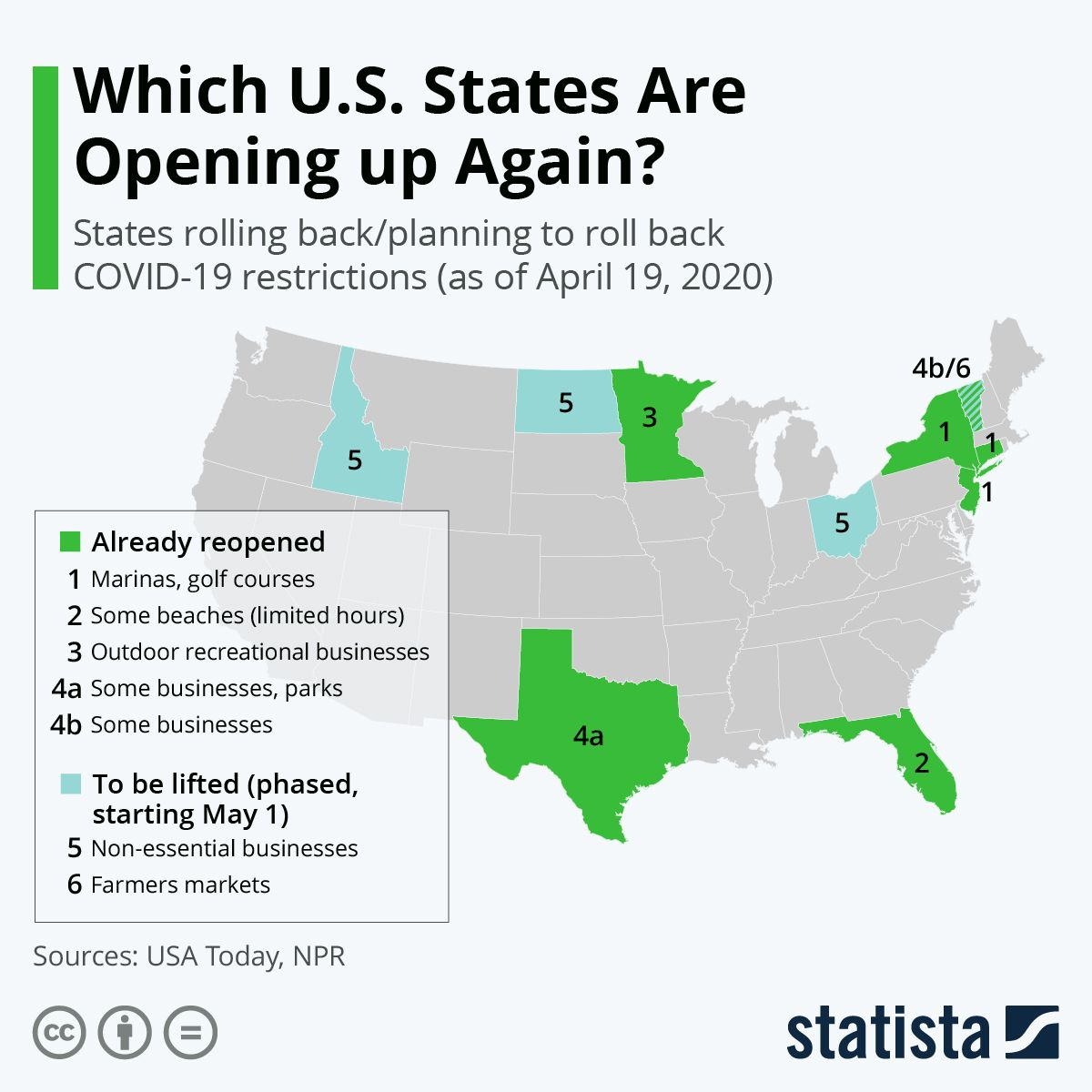 Pin on Statista Infographics
