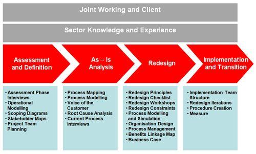 Yu Ka Yan Comp326 Bpr Business Process Management Business Management Degree Process Improvement