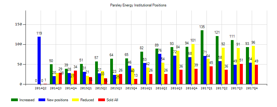 Parsley Energy Pe Market Value Rose While Mitchell Group