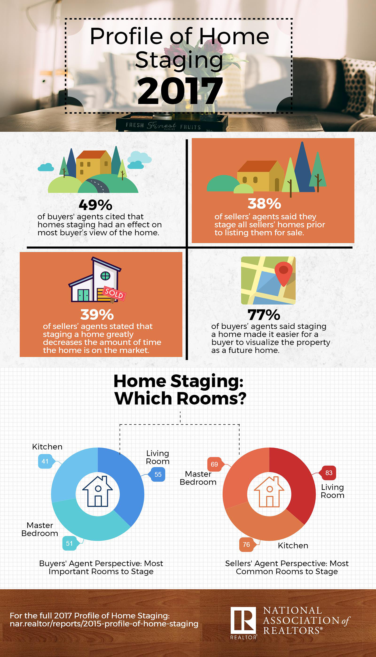 This infographic presents highlights from the 2017 profile of home real estate news fandeluxe Choice Image