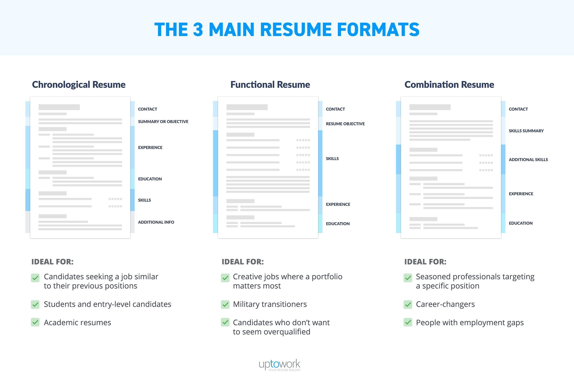 Best Resume Format 2020 Samples for All Types of Resumes