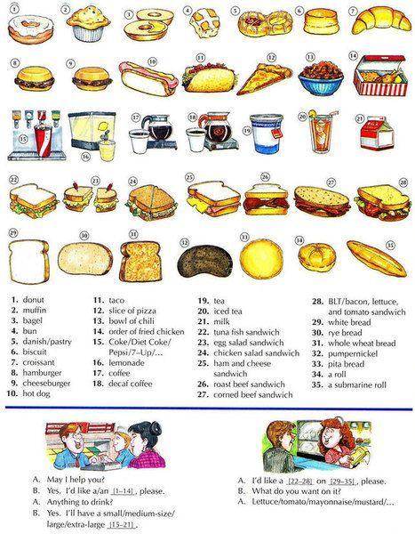 La Comida Rapida Y Bocadillos Leccion Ingles Aprender Ingles