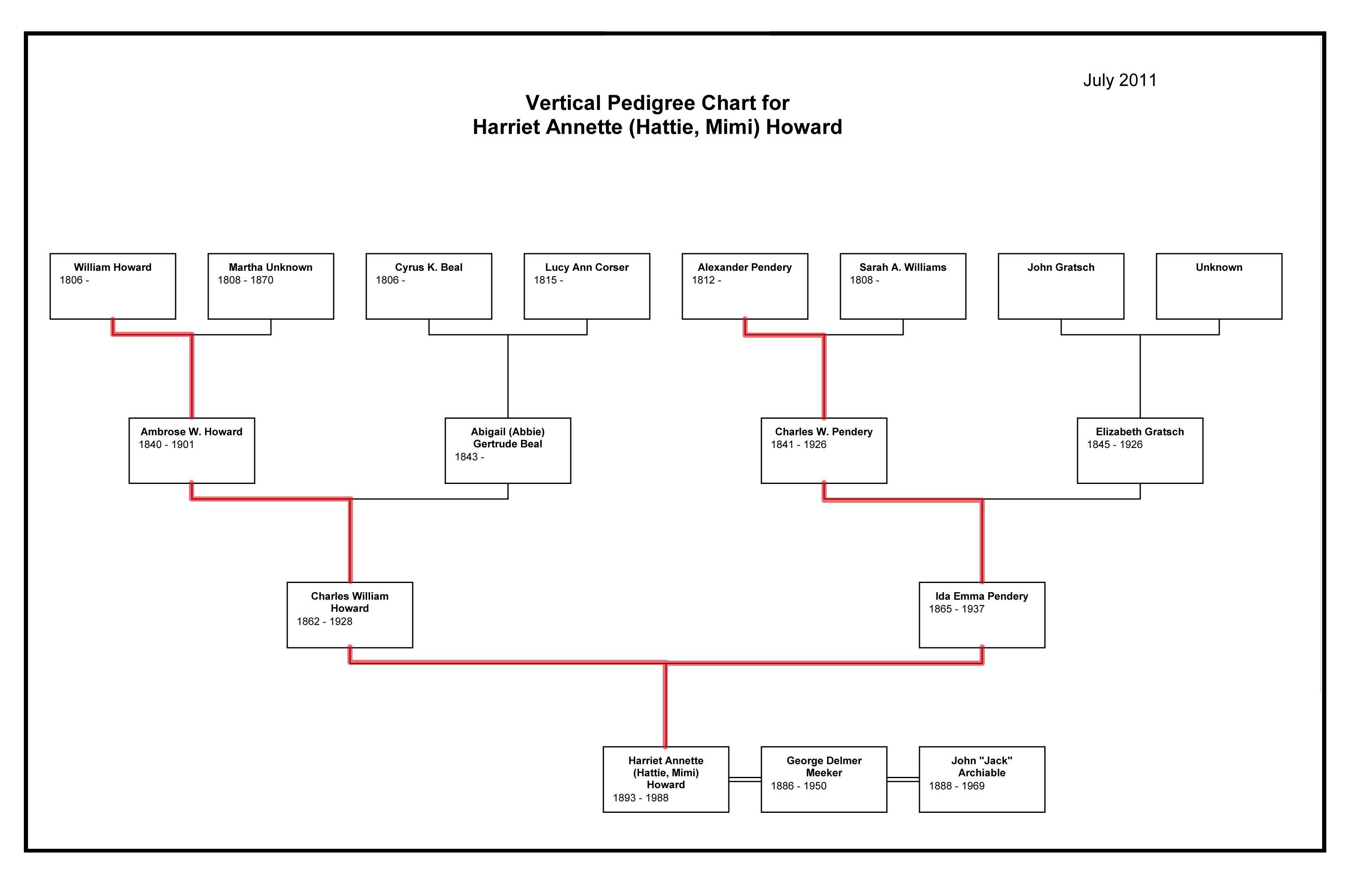 family pedigree chart maker koni polycode co