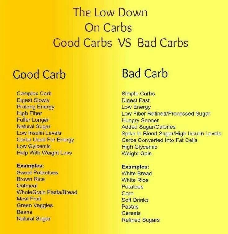 Where can you find a list of good and bad carbs?
