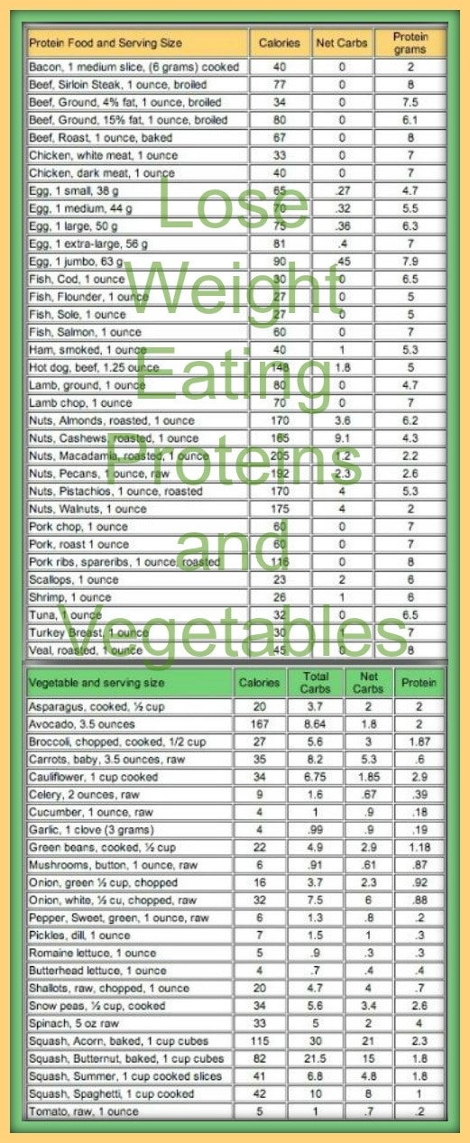 Lose weight eating proteins and vegetables look at the net carbs in this carb counter chart carbswitch please repin weightloss also rh pinterest