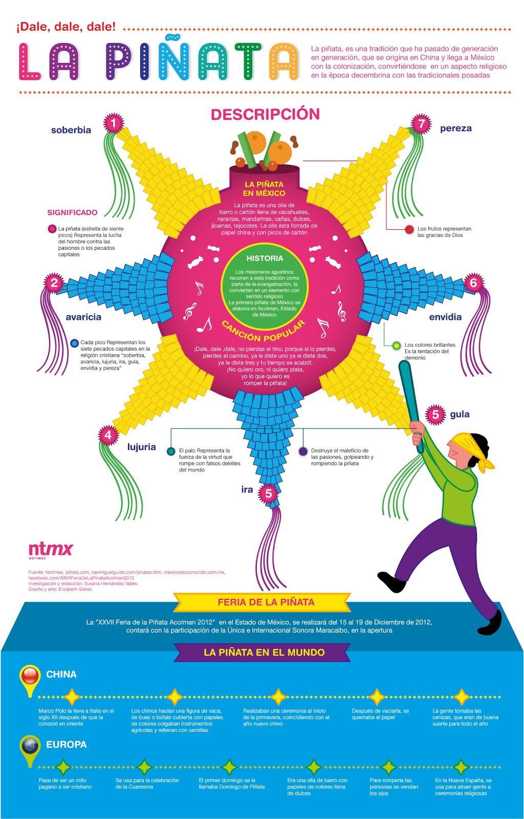 La Pinata Infografia Infographic Aula De Espanol Espanol De Escuela Primaria Pinatas