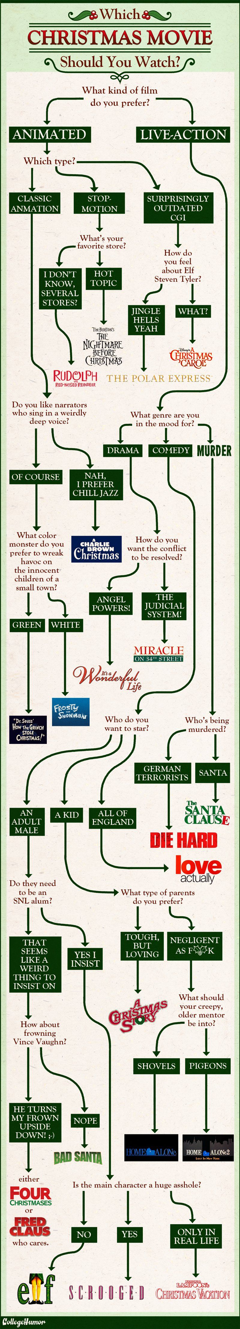 Flowchart: Which Christmas Movie Should You Watch? | Flowchart ...