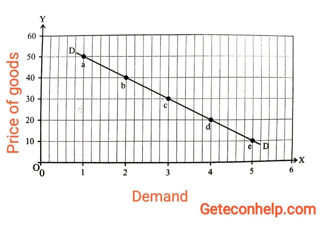 Law Of Demand Explained Law Of Demand Managerial Economics Concept Of Economics