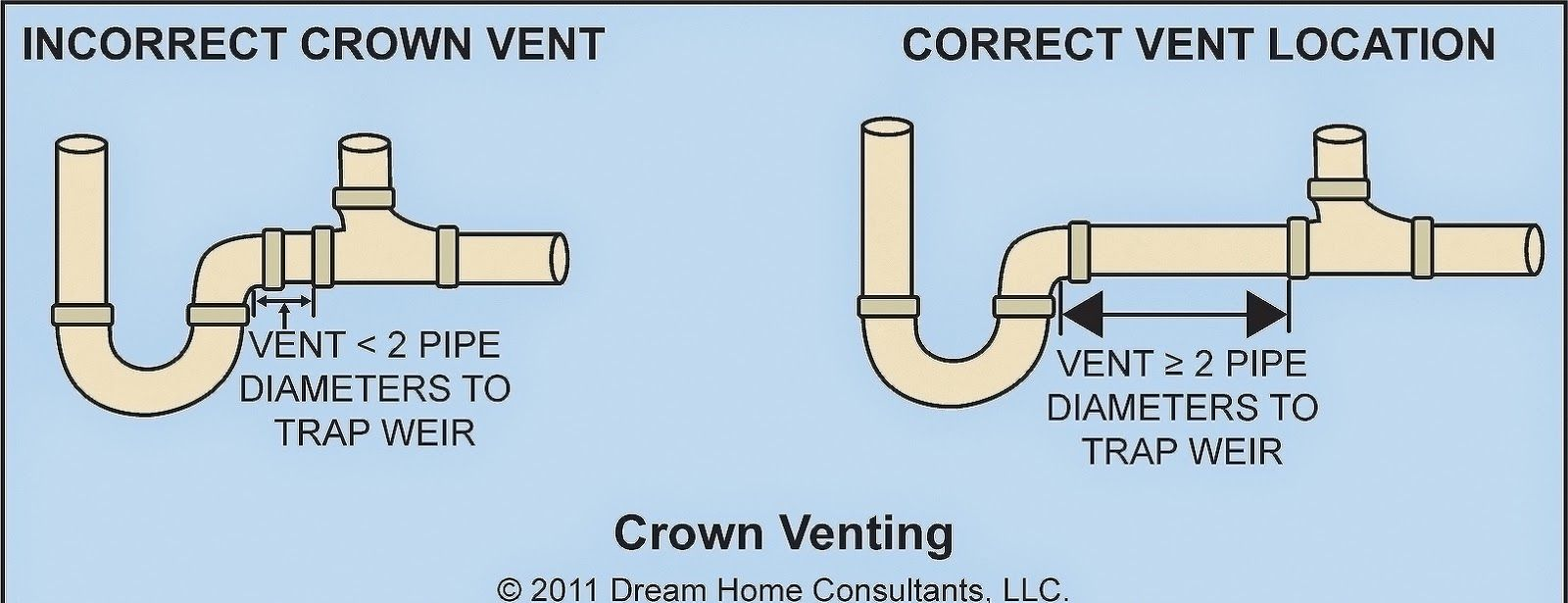 medium resolution of kitchen sink plumbing vent