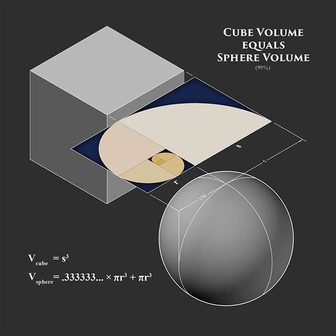 Making the volume of a cube equal to the volume of the sphere ...