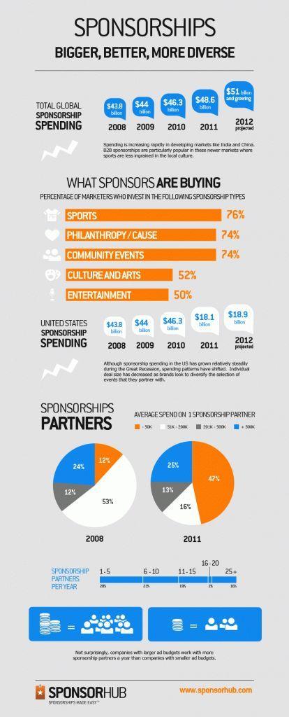 Nice breakdown of global sponsorship sales Thank you to SponsorHub