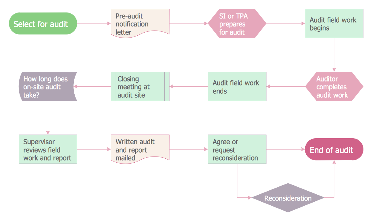 Accounting flowchart finance and accounting accounting flowcharts accounting flowchart finance and accounting accounting flowcharts pinterest flowchart and template nvjuhfo Images