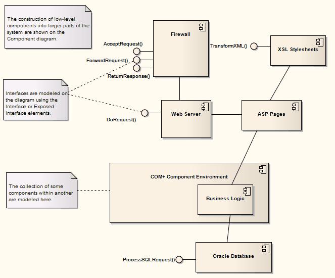 Componentdiagram Software Architecture Diagram Resume Template Free Enterprise Architecture