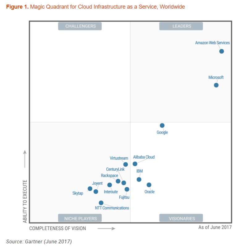 Pin by Mike Quindazzi on Technology | Cloud computing
