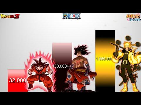 Who wins naruto vs luffy?_____🔥best power levels videosgoku vs saitama👉. 604 Goku Vs Naruto Vs Luffy Power Levels Db Dbz Dbs Naruto Boruto One Piece Youtube In 2021 Goku Vs Naruto Powers Naruto