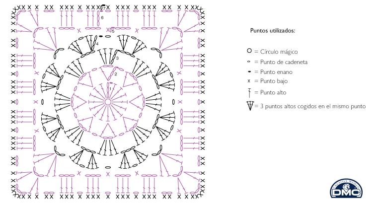 El blog de Dmc: Patrón de regalo: manta granny square | CROCHET ...