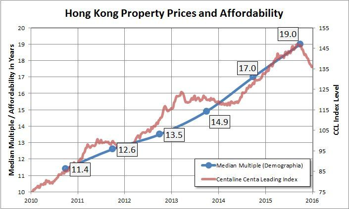 High Property Price And Unaffordable Rent