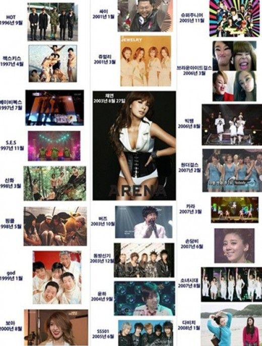Korean Netizens Looks Back On K Pop History Through An Idol Group Timeline Kpop Idol Looking Back