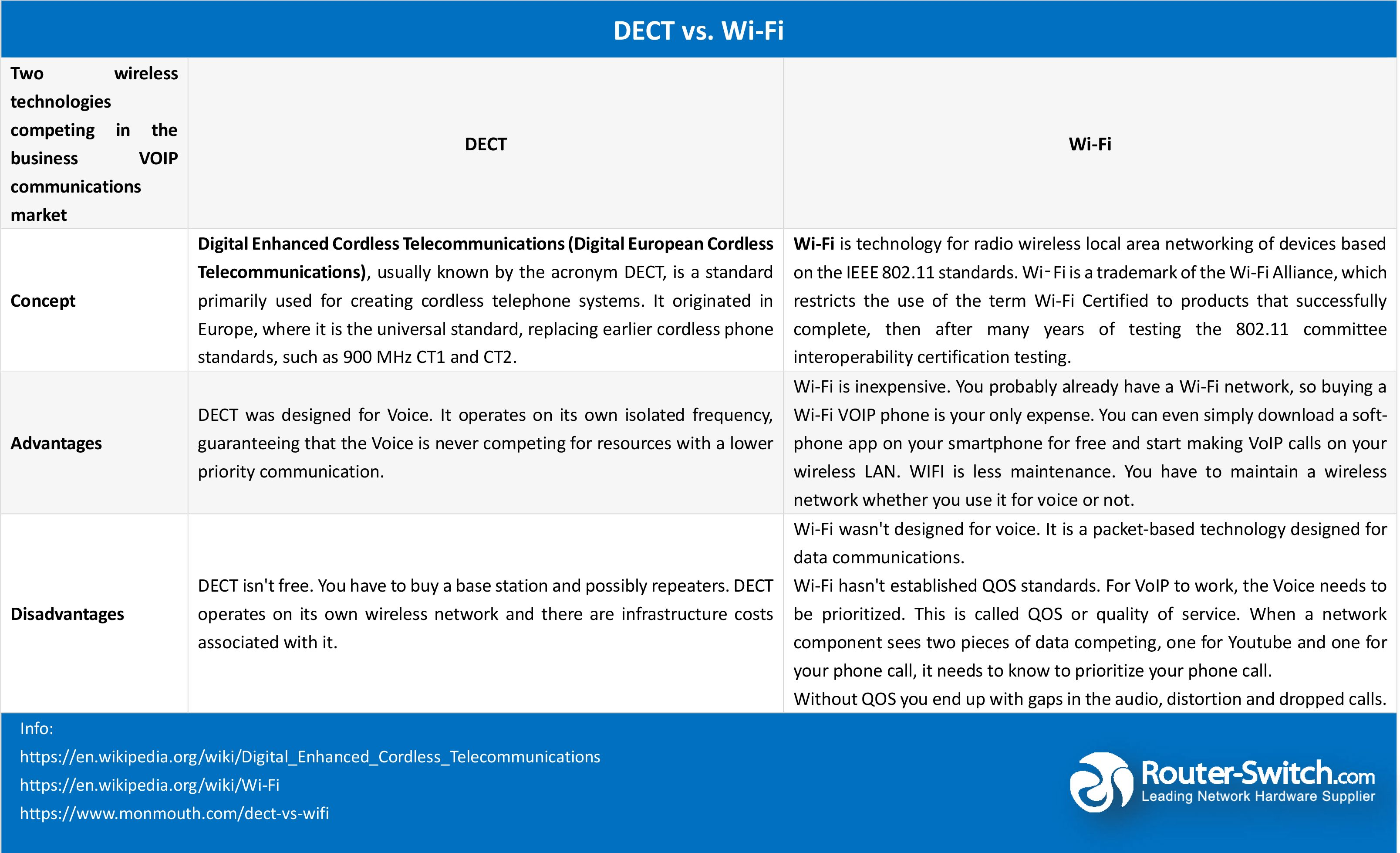 DECT vs  Wi-Fi, Read their comparison  | Networking in 2019 | Router