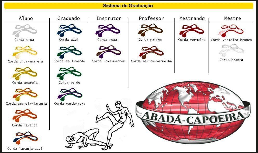 sistema de graduâçao Capoeira Corda vermelha