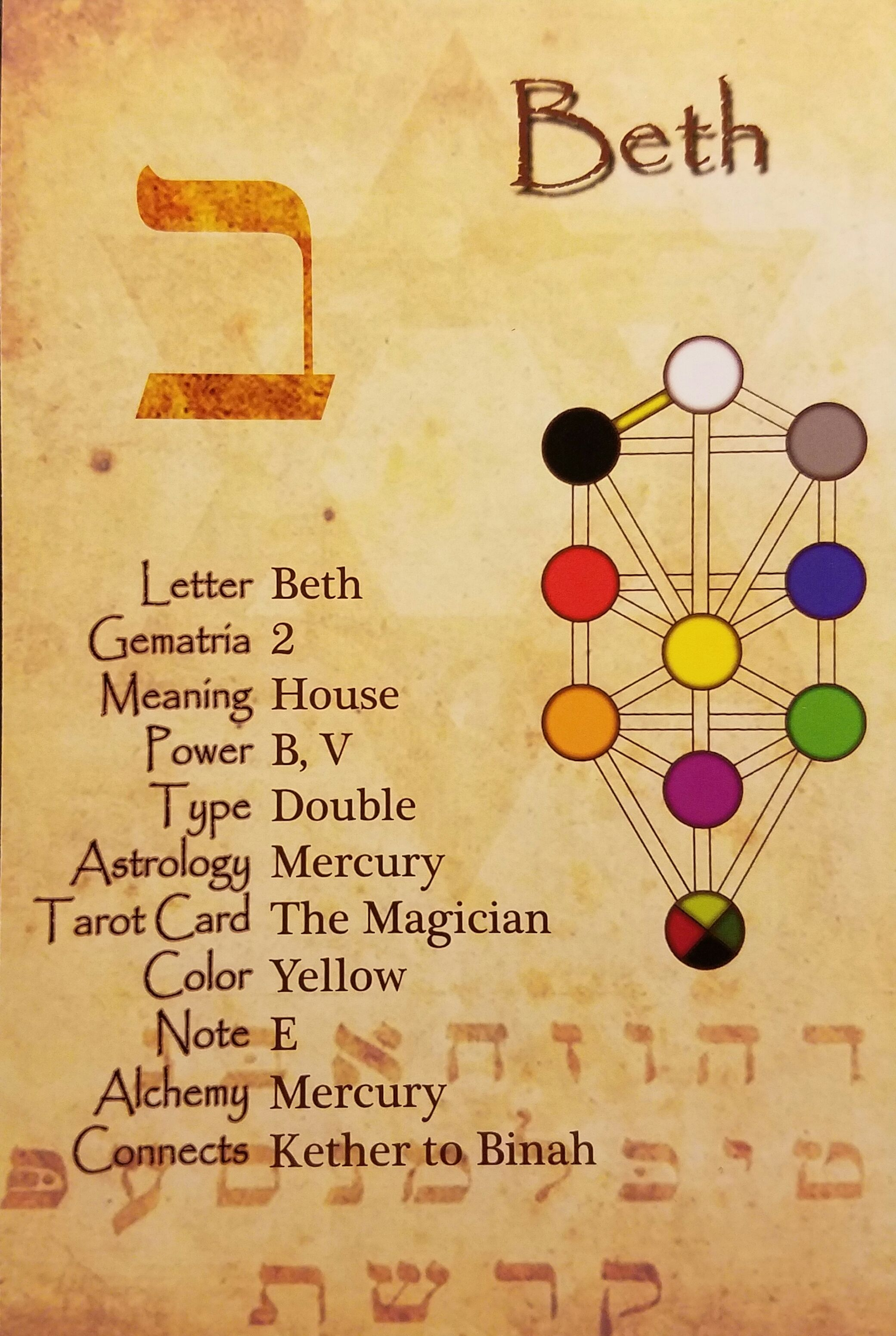 Beth   Hebrew Letter Study Card | Golden Dawn in 2019 | Study