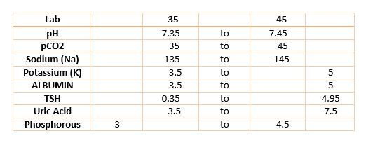 Memorizing Lab Values for the NCLEX Exam | HellllooooooNURSE