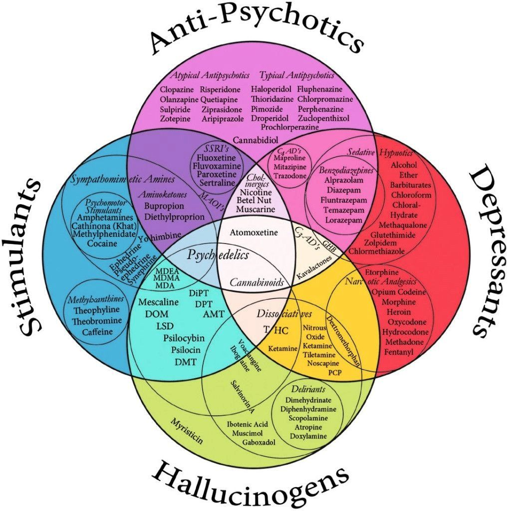 Venn diagram of psychopharmeceuticals   mental health