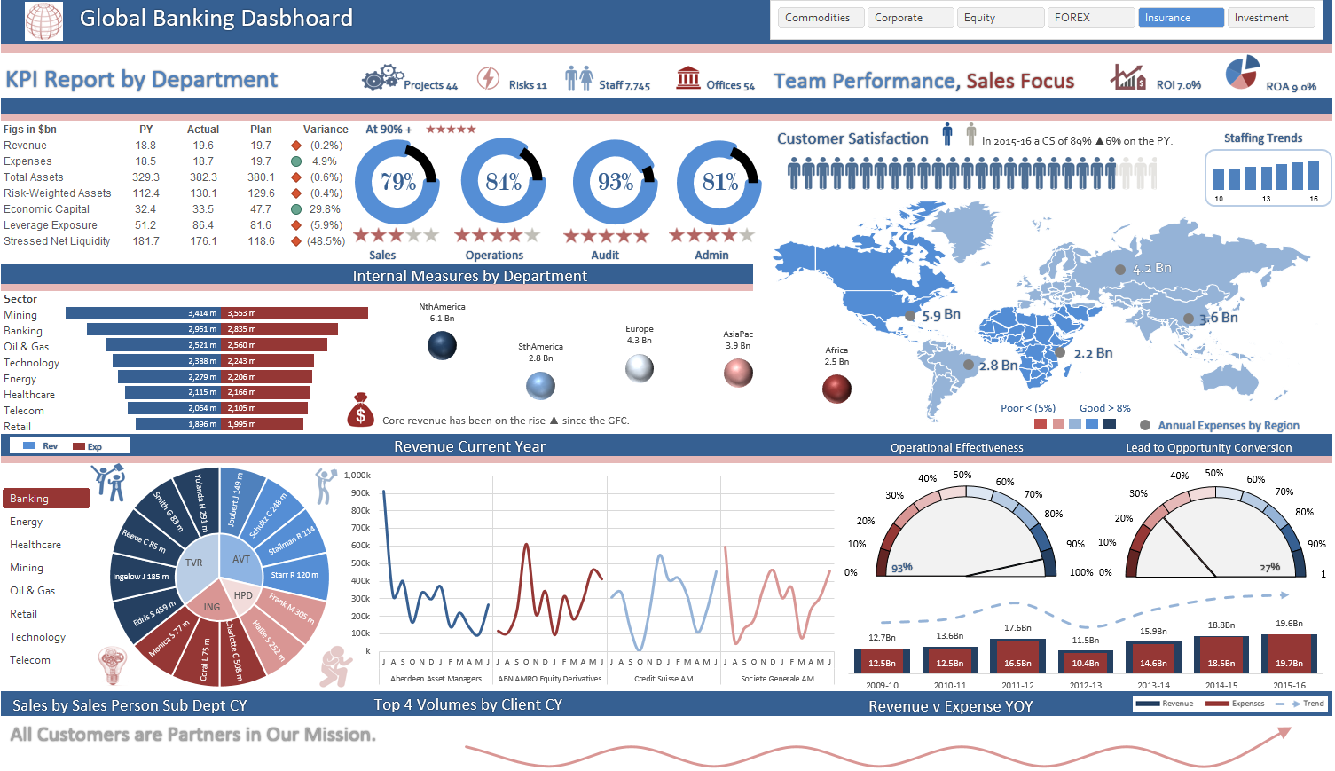 A Dashboard I Completed For Cpa Australia For A Series On