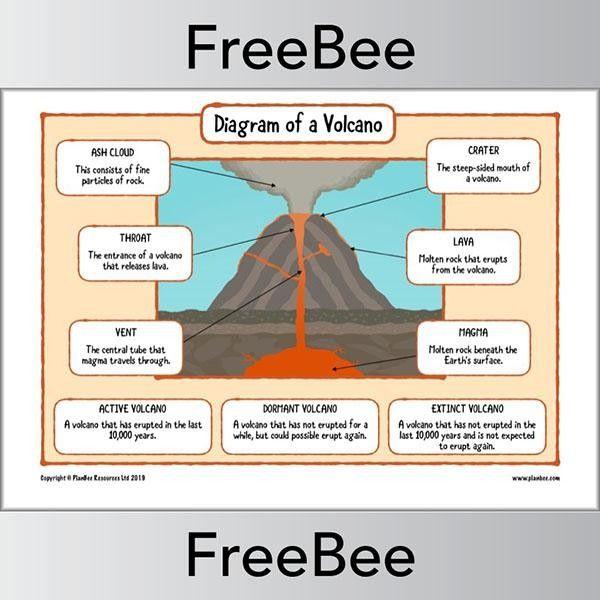 Volcano Diagram Worksheets