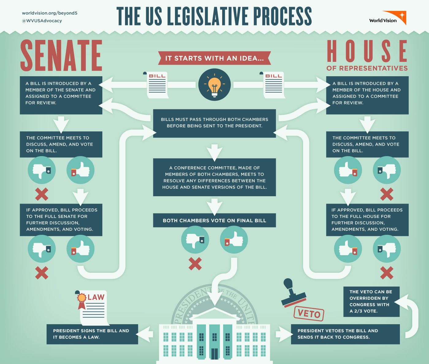 Printables of How A Bill Becomes A Law Worksheet Yli - Geotwitter ...