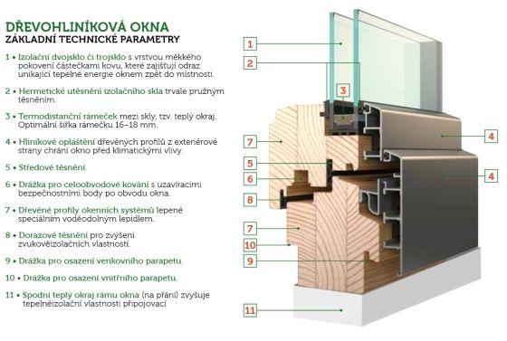 Tu je dôvod, prečo by ste aj vy mali porozmýšlať nad drevohliníkovými oknami :) A ešte aj pohlcujú baktérie