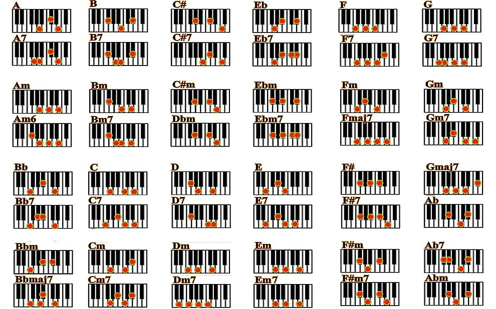 Free Piano Chords Chart Pdf | Minds