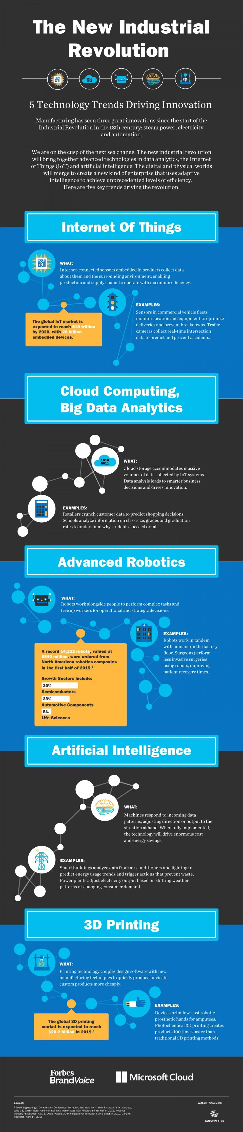 Microsoft Cloudvoice The New Industrial Revolution 5 Technology Trends Driving Innovation Infographic Industrial Revolution Technology Trends Industrial Engineering